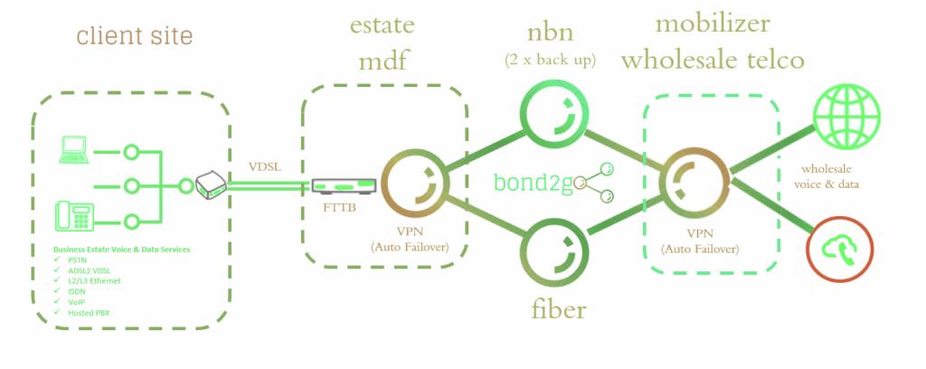 Mobilizer Wholesale Telco