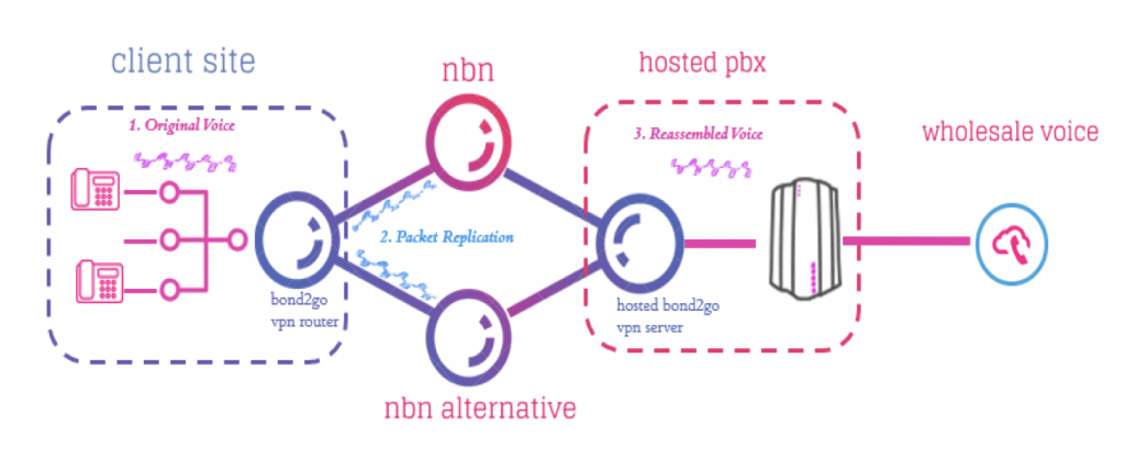 Mobilizer Hosted PBX