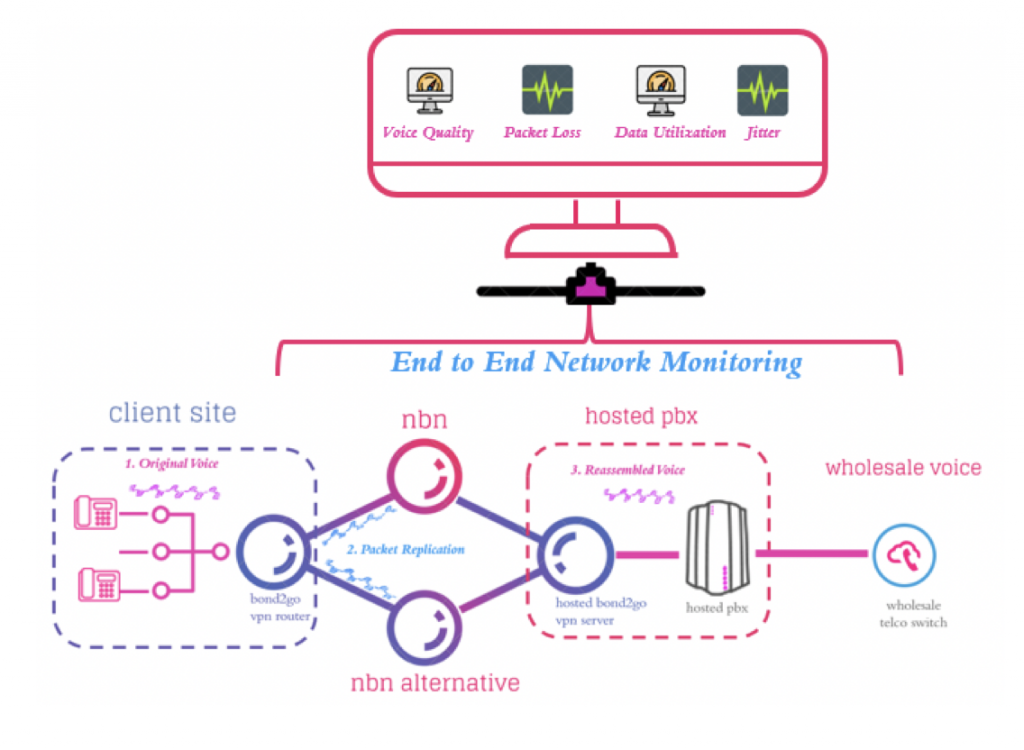 Mobilizer End to End Network Monitoring