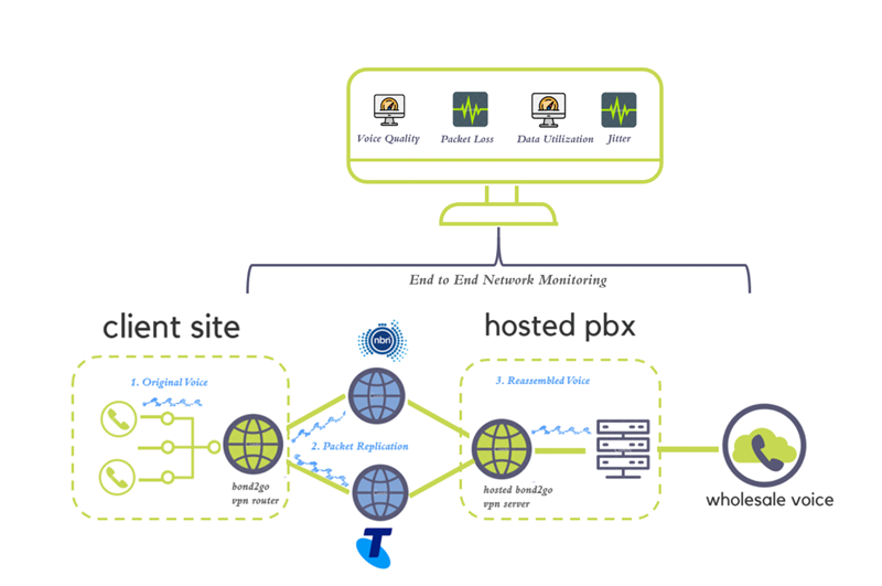 Mobilizer end-to-end-networking